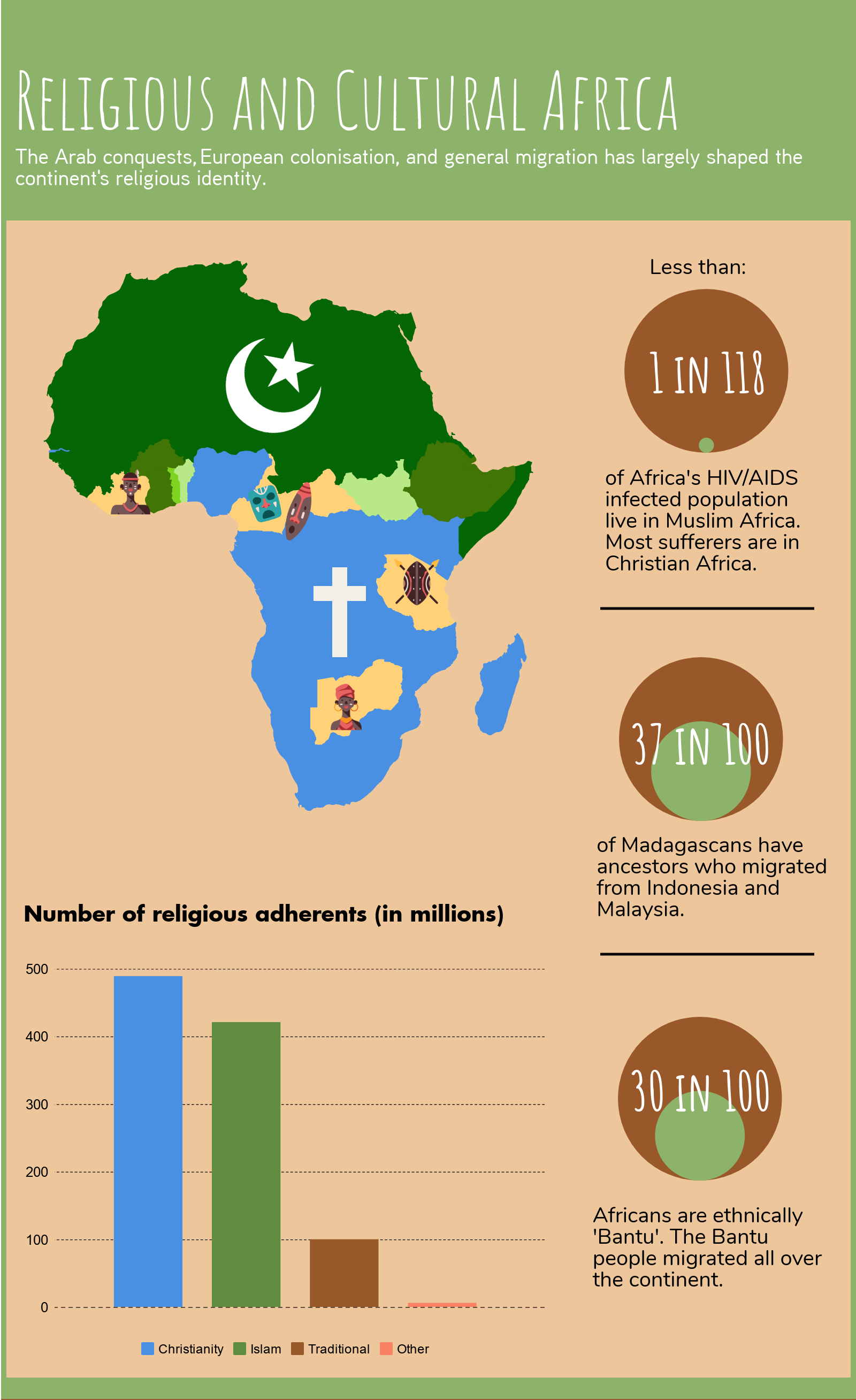 A map of religious and cultural Africa